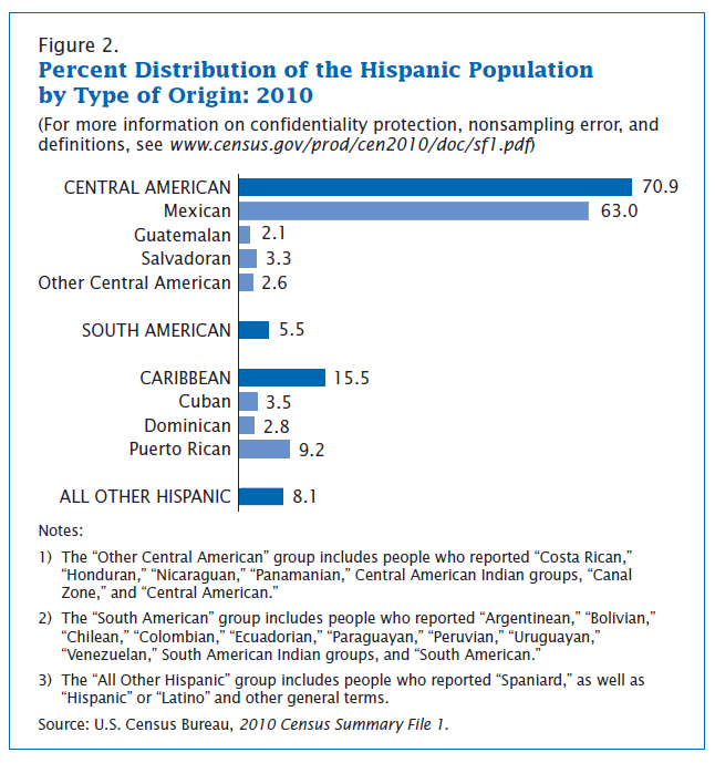 Hispanic Population by Type of Origin